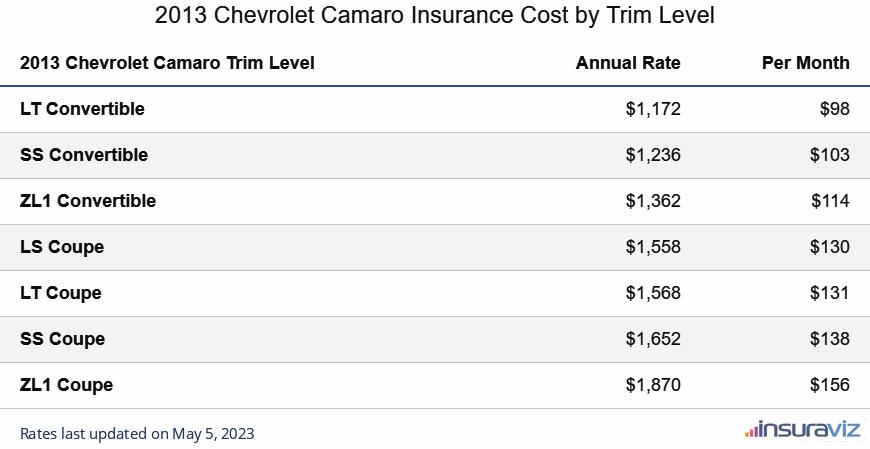 2013 Chevrolet Camaro Insurance Cost by Trim Level