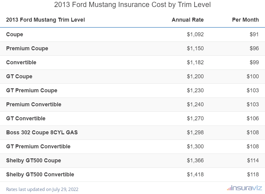 2013 Ford Mustang Insurance Cost by Trim Level