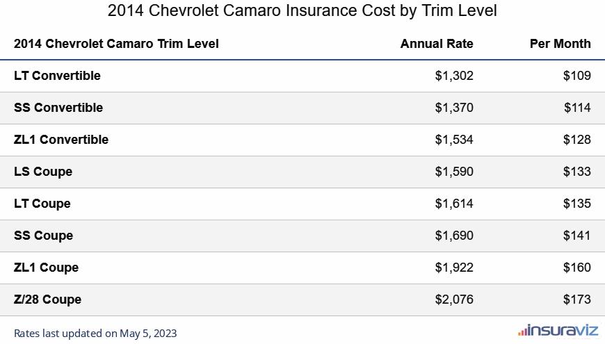 2014 Chevrolet Camaro Insurance Cost by Trim Level