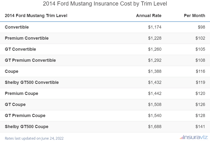 2014 Ford Mustang Insurance Cost by Trim Level