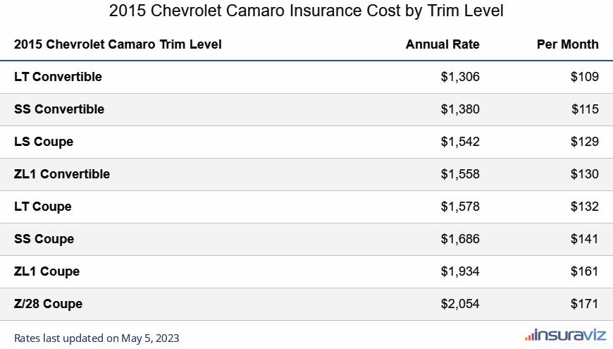 2015 Chevrolet Camaro Insurance Cost by Trim Level