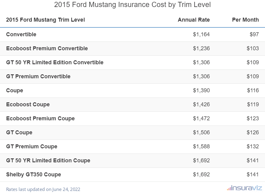 2015 Ford Mustang Insurance Cost by Trim Level