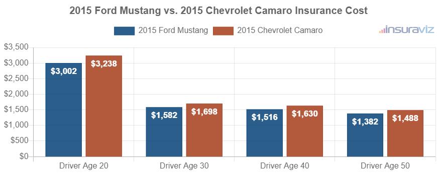 2015 Ford Mustang vs. 2015 Chevrolet Camaro Insurance Cost