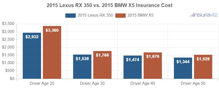 2015 Lexus RX 350 vs. 2015 BMW X5 Insurance Cost
