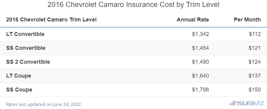 2016 Chevrolet Camaro Insurance Cost by Trim Level