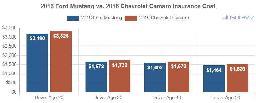 2016 Ford Mustang vs. 2016 Chevrolet Camaro Insurance Cost