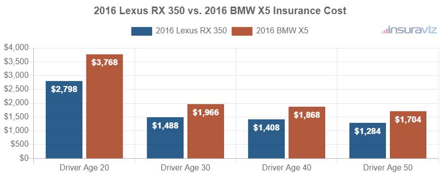 2016 Lexus RX 350 vs. 2016 BMW X5 Insurance Cost