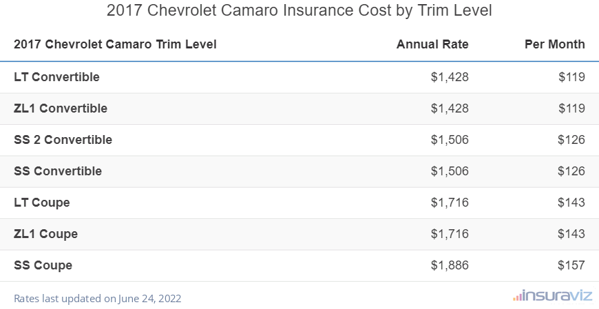 2017 Chevrolet Camaro Insurance Cost by Trim Level
