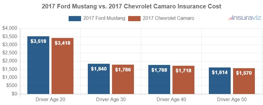2017 Ford Mustang vs. 2017 Chevrolet Camaro Insurance Cost