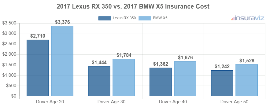 2017 Lexus RX 350 vs. 2017 BMW X5 Insurance Cost