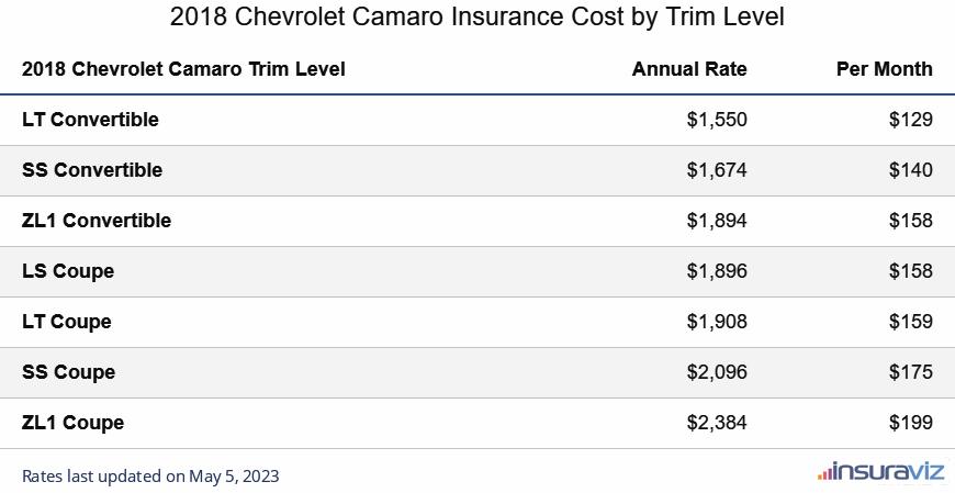 2018 Chevrolet Camaro Insurance Cost by Trim Level