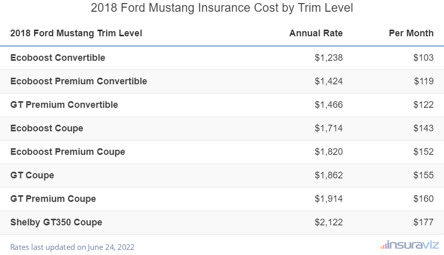 2018 Ford Mustang Insurance Cost by Trim Level
