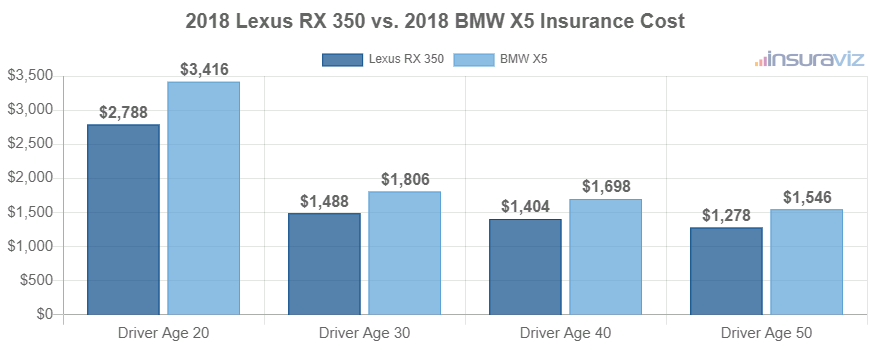 2018 Lexus RX 350 vs. 2018 BMW X5 Insurance Cost
