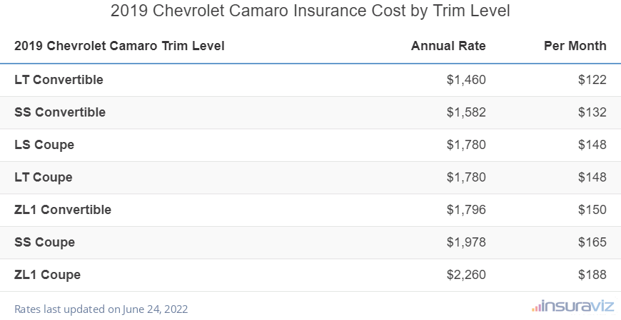 2019 Chevrolet Camaro Insurance Cost by Trim Level