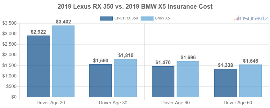 2019 Lexus RX 350 vs. 2019 BMW X5 Insurance Cost