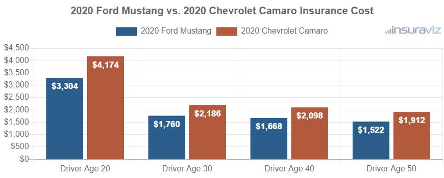 2020 Ford Mustang vs. 2020 Chevrolet Camaro Insurance Cost