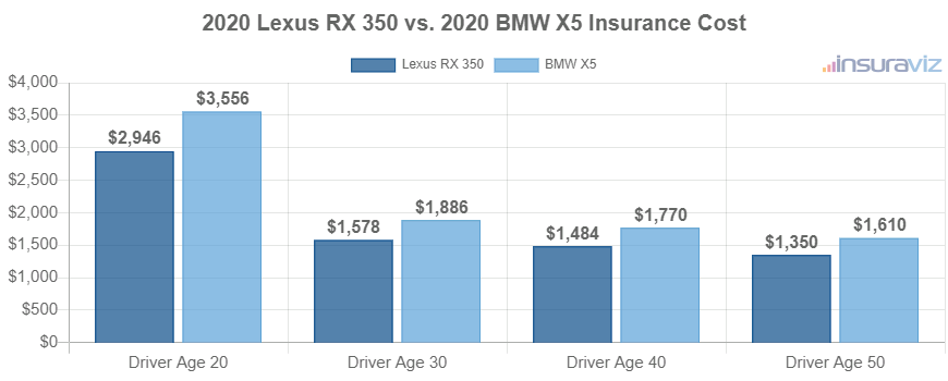 2020 Lexus RX 350 vs. 2020 BMW X5 Insurance Cost
