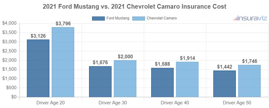 2021 Ford Mustang vs. 2021 Chevrolet Camaro Insurance Cost