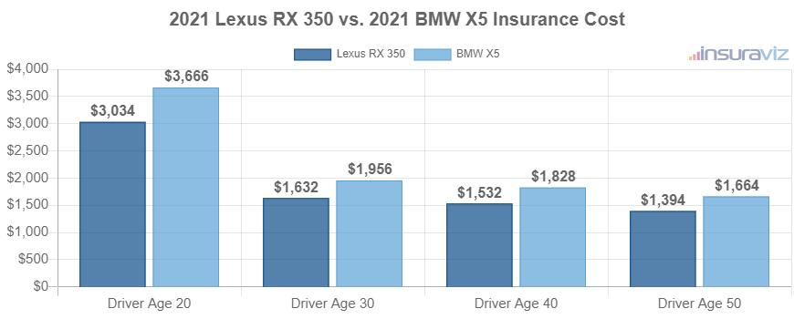 2021 Lexus RX 350 vs. 2021 BMW X5 Insurance Cost