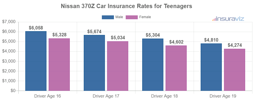 Nissan 370Z Car Insurance Rates for Teenagers