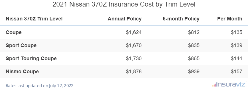 Nissan 370Z Insurance Cost by Trim Level