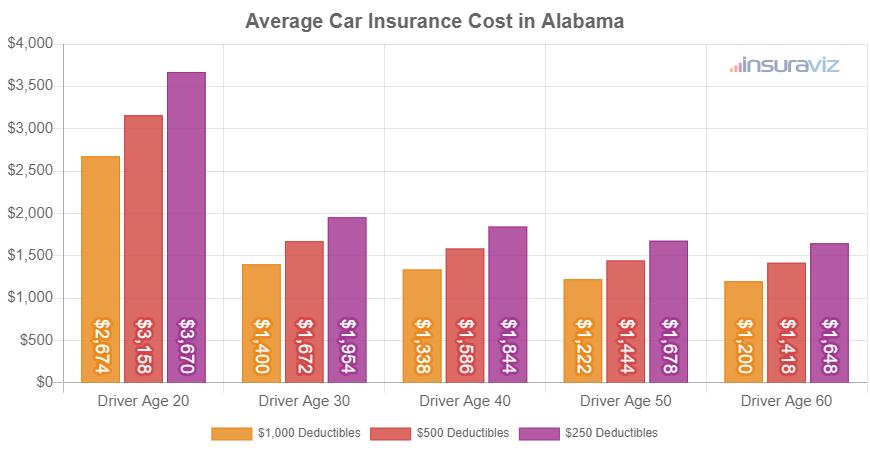 Average Car Insurance Cost in Alabama
