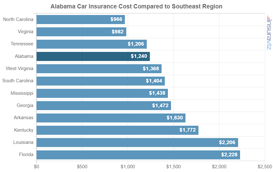 Alabama Car Insurance Cost Compared to Southeast Region