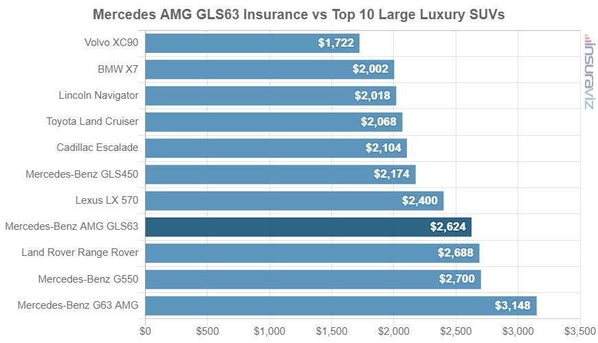 Mercedes AMG GLS63 Insurance vs Top 10 Large Luxury SUVs