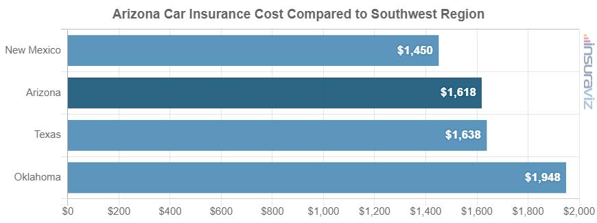 Arizona Car Insurance Cost Compared to Southwest Region