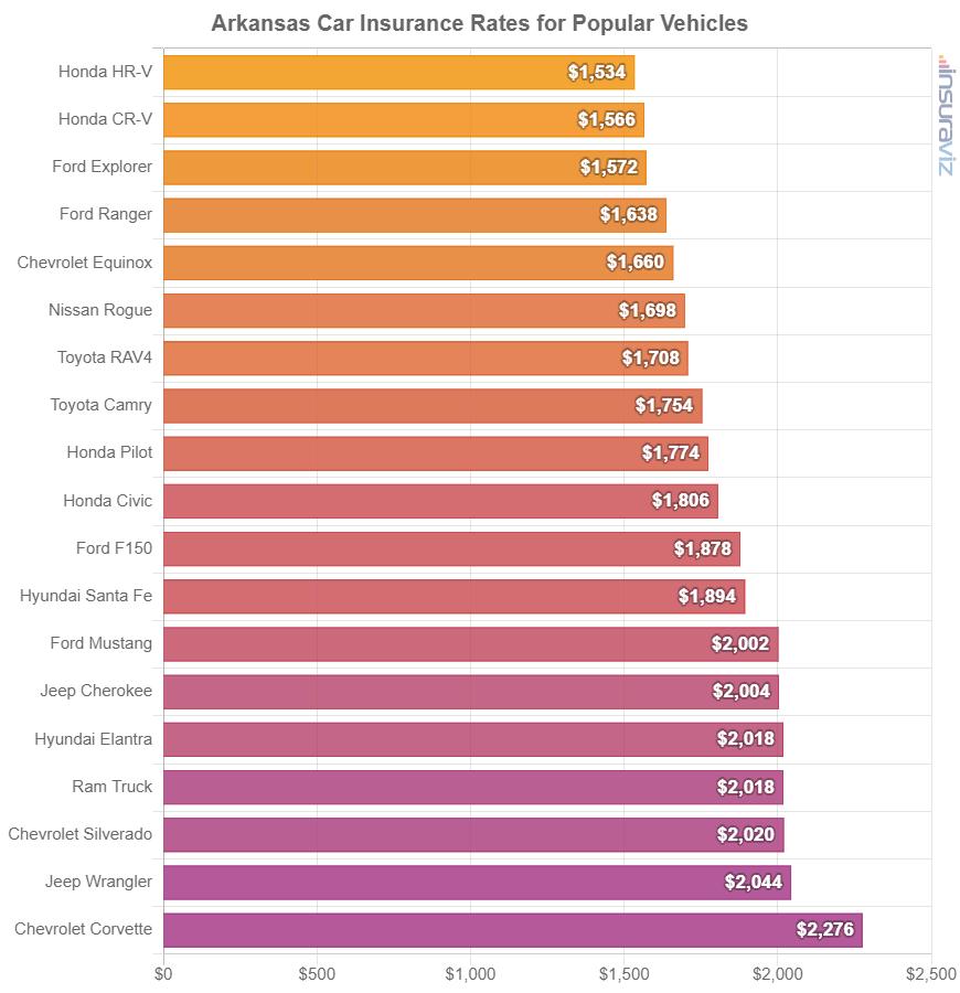 Arkansas Car Insurance Rates for Popular Vehicles