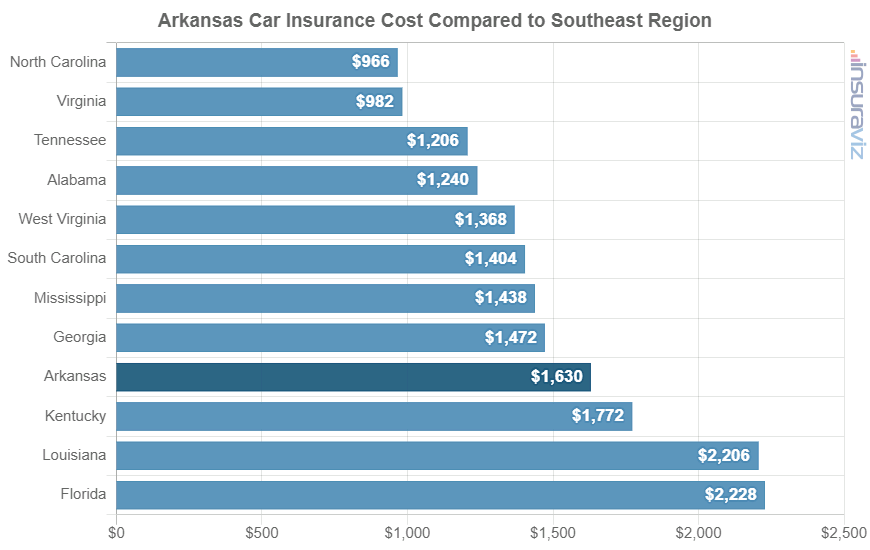 Arkansas Car Insurance Cost Compared to Southeast Region