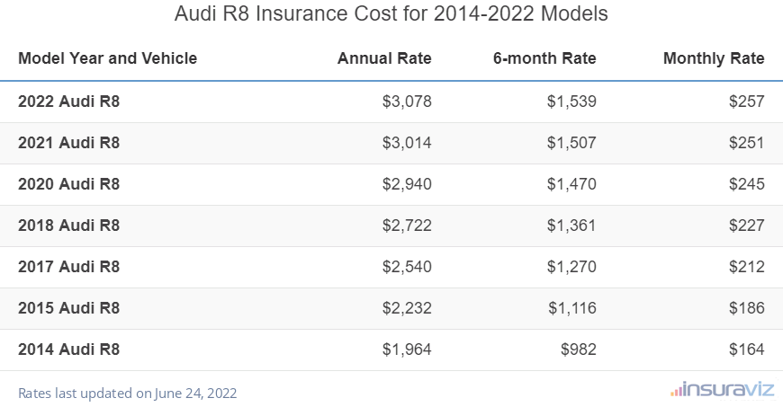 Audi R8 Insurance Cost by Model Year