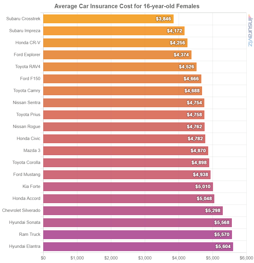 Average Car Insurance Cost for 16-year-old Females