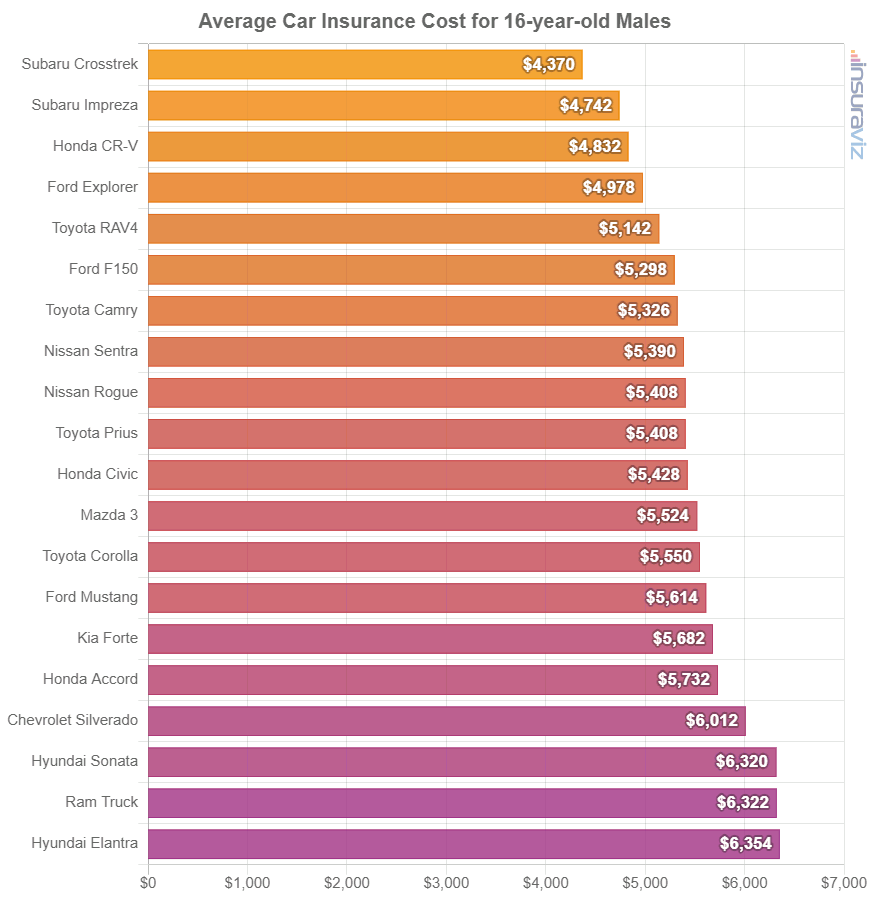 Average Car Insurance Cost for 16-year-old Males