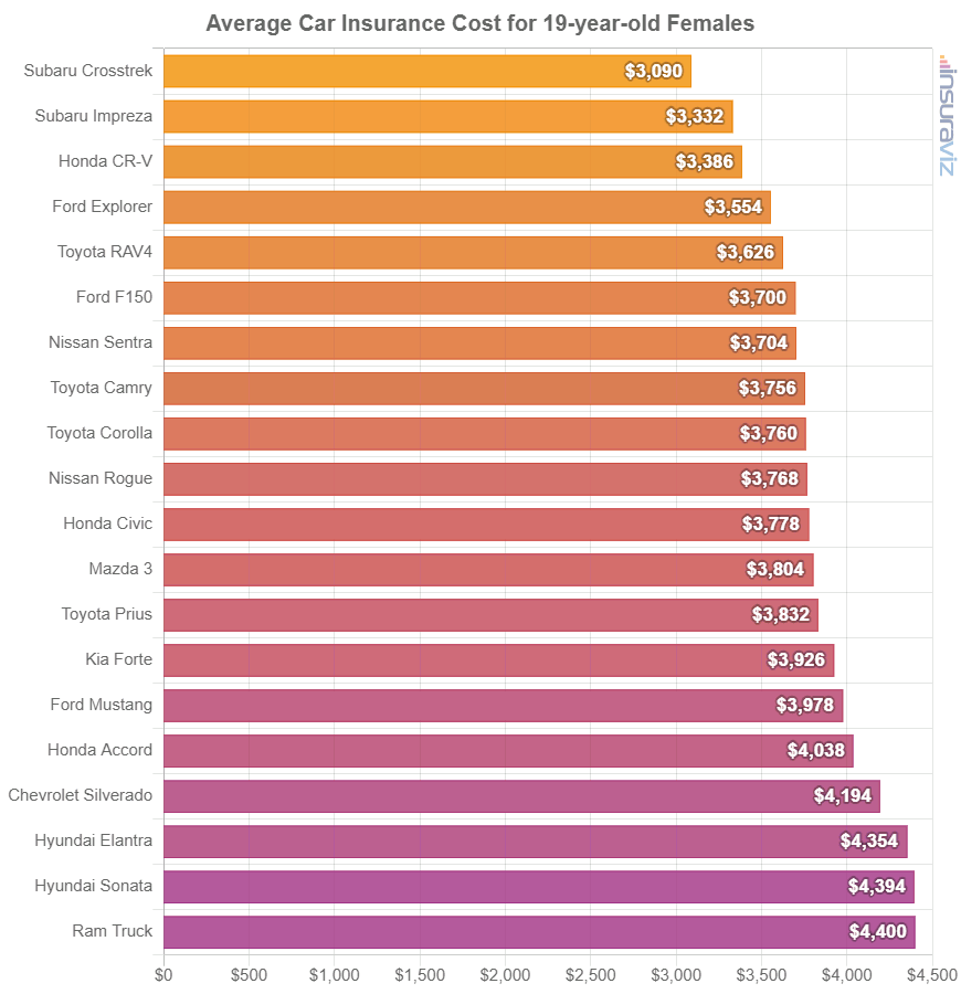 Average Car Insurance Cost for 19-year-old Females
