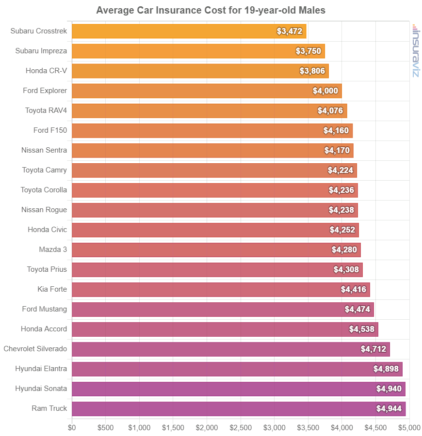 Average Car Insurance Cost for 19-year-old Males
