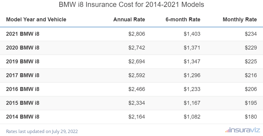 BMW i8 Car Insurance Cost by Model Year