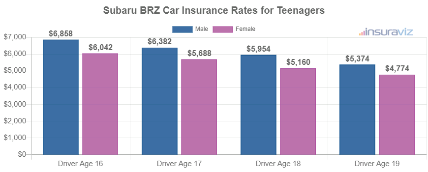 Subaru BRZ Car Insurance Rates for Teenagers