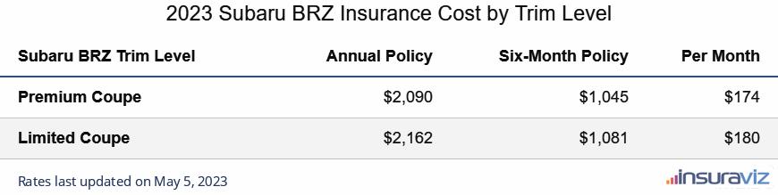 Subaru BRZ Insurance Cost by Trim Level