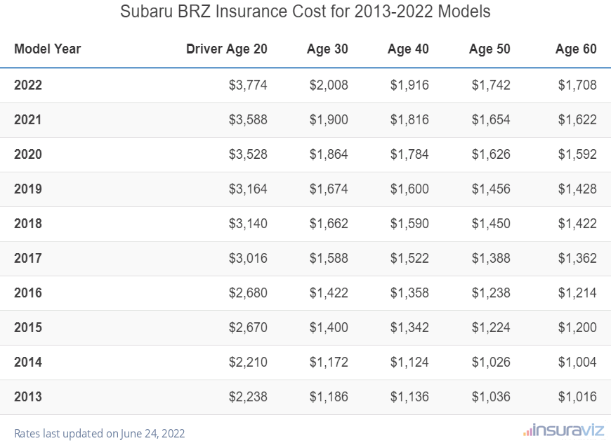 Subaru BRZ Insurance Cost by Model Year
