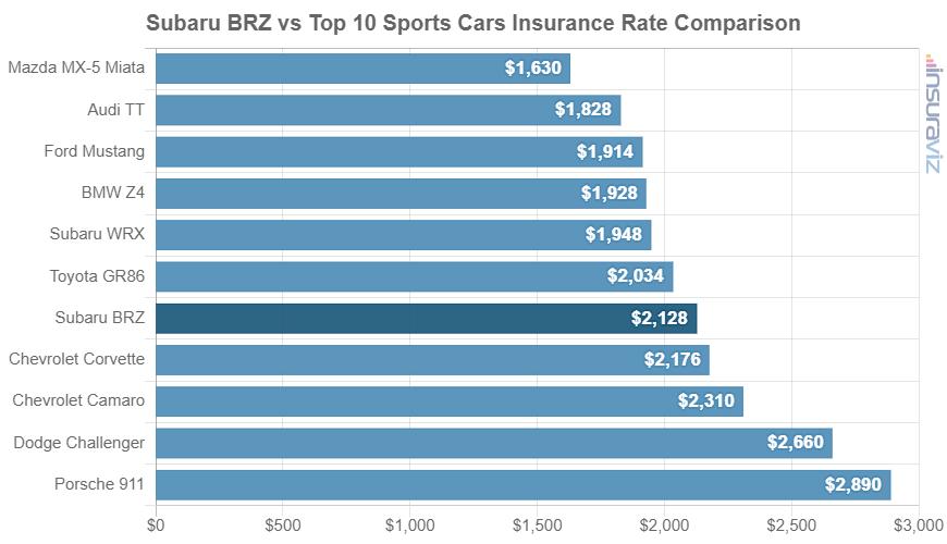 Subaru BRZ vs Top 10 Sports Cars Insurance Rate Comparison