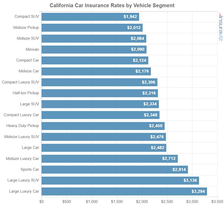 California Car Insurance Rates by Vehicle Segment