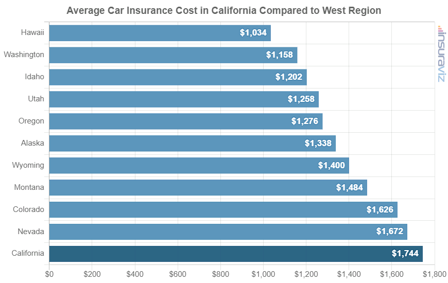 Average Car Insurance Cost in California Compared to West Region