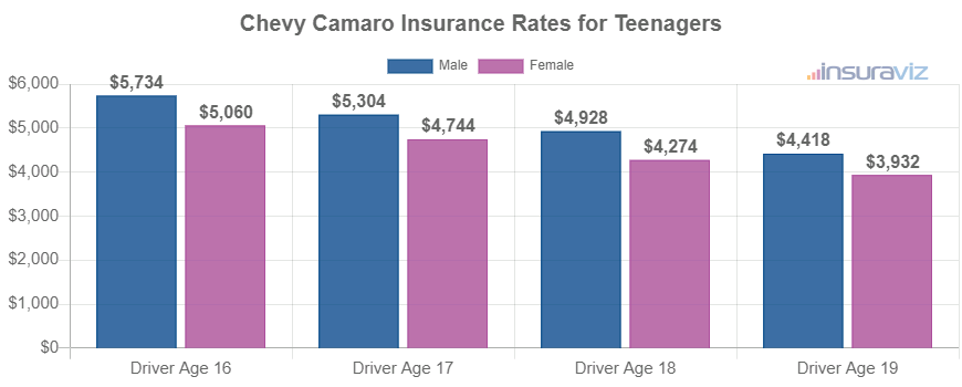 Chevy Camaro Insurance Rates for Teenagers