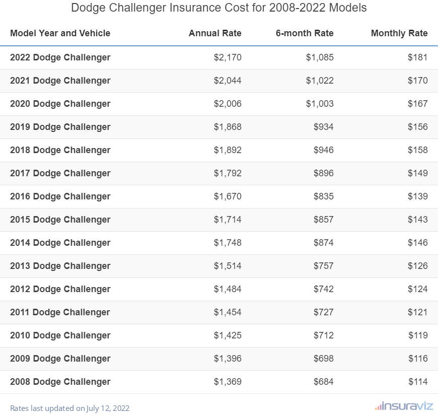 Dodge Challenger Insurance Cost by Model Year