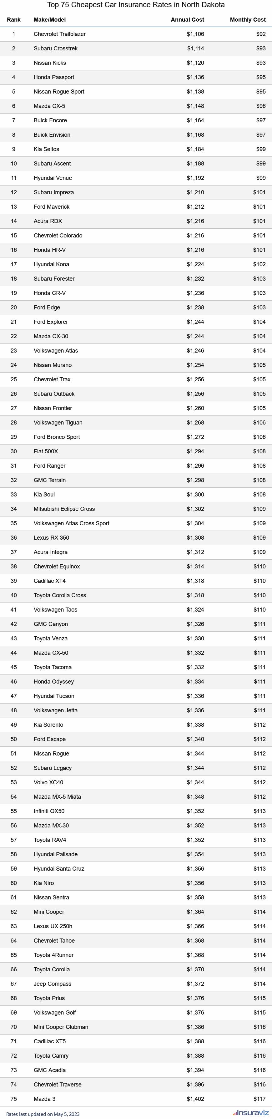 Top 75 Cheapest Car Insurance Rates in North Dakota