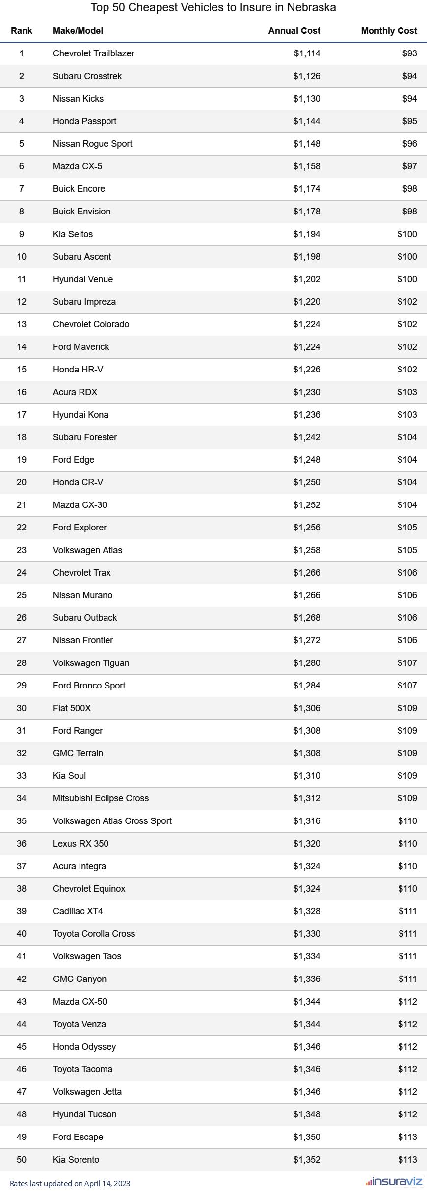 Top 50 Cheapest Vehicles to Insure in Nebraska