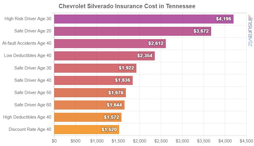Chevrolet Silverado Insurance Cost in Tennessee
