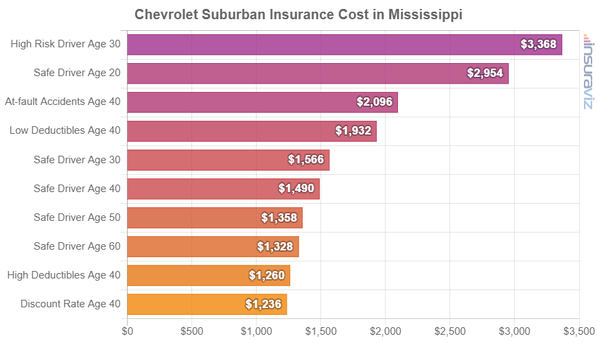 Chevrolet Suburban Insurance Cost in Mississippi