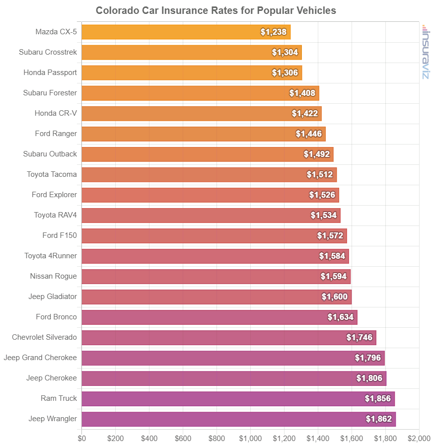 Colorado Car Insurance Rates for Popular Vehicles